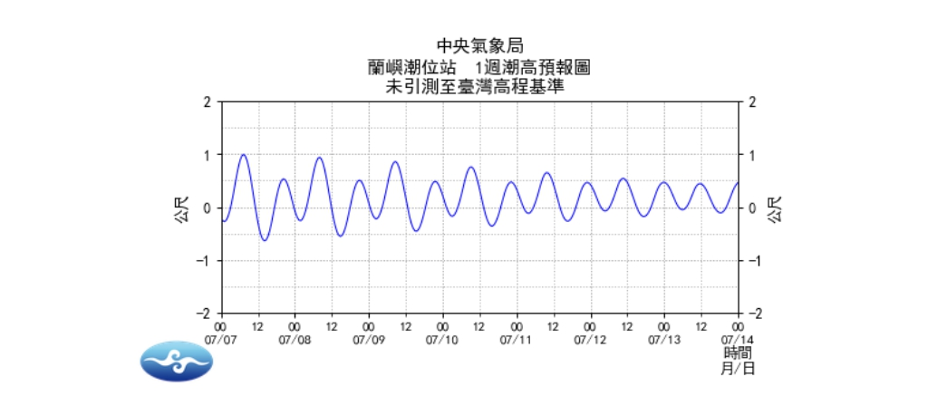蘭嶼潮汐預報