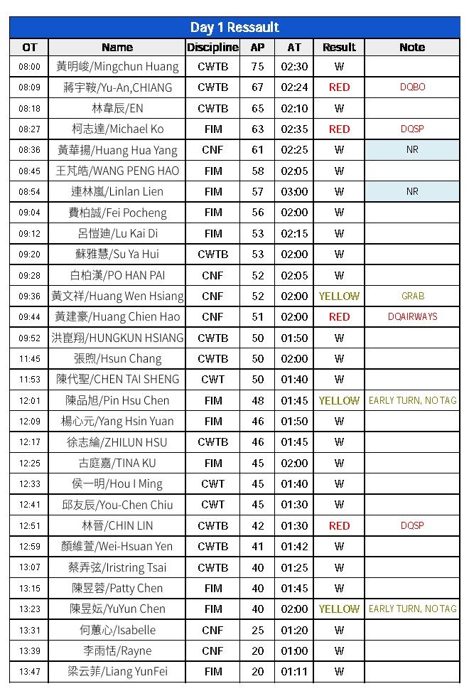 Taiwanese Cup 2021